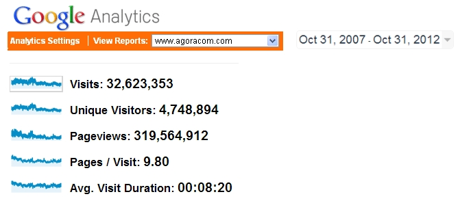 Analytics31Oct2007-31Oct2012