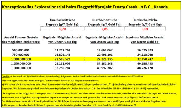 https://assets.wallstreet-online.de/_media/144/2020/06/02/konzeptionelles-explorationstarget-treaty-creek.png